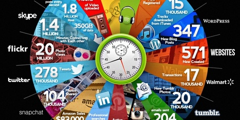 The Internet In 60 Seconds | Analytics & Data Visualization | Scoop.it