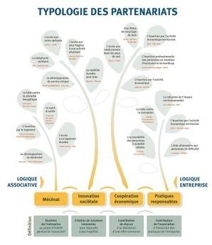 Un centre de ressources et un kit pour le partenariat Associations Entreprises | Utilité sociale, impact social and co ! | Scoop.it
