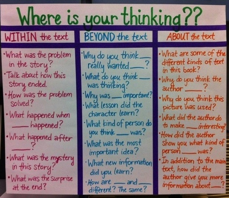 20 Reflective Questions To Help Students Respond To Texts | I Heart Literacy | Scoop.it