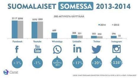 Sosiaalisen median tilastot: Facebook, YouTube, Twitter jne.   Koulutuswiki   Sosiaalinen media ja kirjastot   Scoop.it
