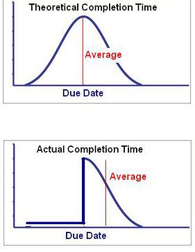LeadingAnswers: Leadership and Agile Project Management Blog: Agile Estimating – Estimation Approaches | DevOps in the Enterprise | Scoop.it