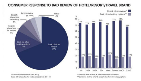 Minority influencing the majority in online reviews, finds research - Travolution.co.uk | Hôtellerie, luxe & médias sociaux | Scoop.it