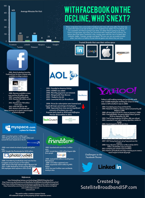 Facebook Usage Is On The Decline...So Who's Next? [Infographic] | Beyond Marketing | Scoop.it