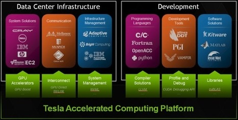 12 Things You Should Know about the Tesla Accelerated Computing Platform | opencl, opengl, webcl, webgl | Scoop.it