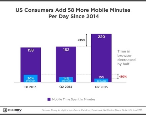 Yahoo to devs: Forget the browser; mobile is all about apps - ZDNet | Mobile: Recruitment and Applications | Scoop.it