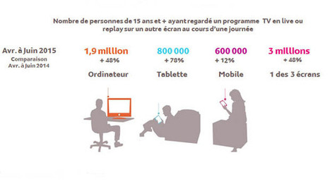 La consommation de télévision multi-écrans en pleine expansion - Ariase | Web Audience | Scoop.it
