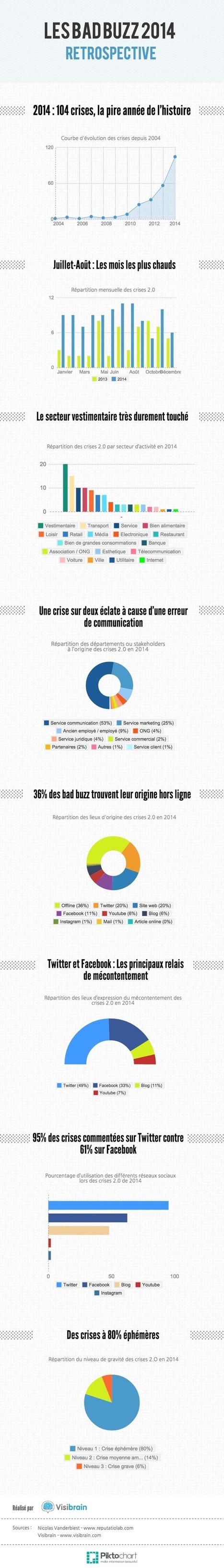 Infographie : 2014 l'année des bad buzz - Visibrain | communication & gestion de crise | Scoop.it