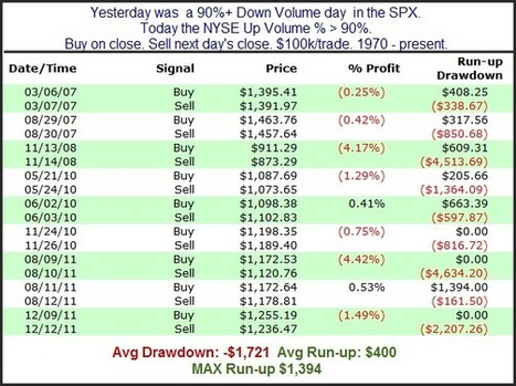When 90% Down Days Are Followed By 90% Up Days | Algorithmic Trading | Scoop.it