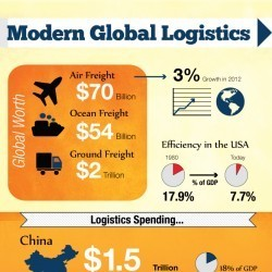 Modern Global Logistics | Visual.ly | IB GEOGRAPHY GLOBAL INTERACTIONS | Scoop.it