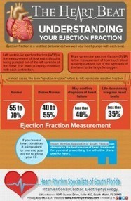 Ejection Fraction is a test that determines how well our heart pumps with each beat. Know more about it from Heart Rhythm Specialist of South Florida. Visit their website at http://www.heartrhythms... | Heart Rhythm Specialists of South Florida | Scoop.it