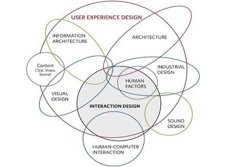 It's Not UX vs. UI, It's UX & UI - Designmodo | UX-UI Topics | Scoop.it
