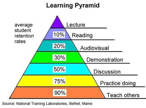 learning_pyramid.jpg (620x460 pixels) | Education & Training | Scoop.it