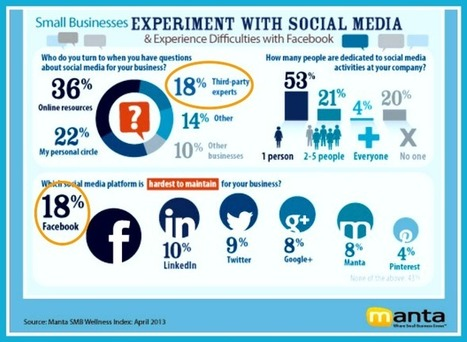 Why Isn't Social Media Working For Small Business? | Innovative Small Business | Scoop.it