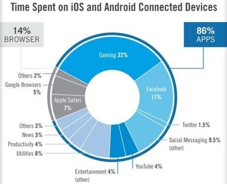 Les mobinautes passent plus de 2 heures par jour sur les applications | Le monde du mobile et ses nouveaux usages : news web mobile, apps en m sante  et telemedecine, m learning , e marketing , etc | Scoop.it