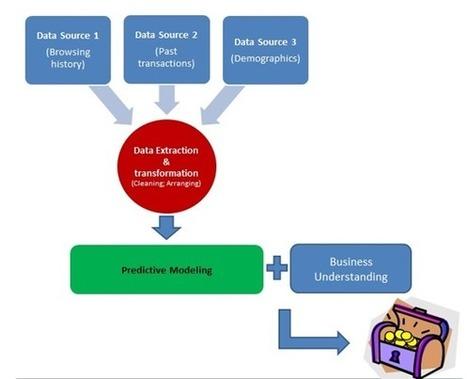 The Hackathon Practice Guide by Analytics Vidhya   Analytics   Scoop.it