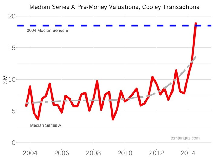 The Meteoric Acceleration in Series A Valuations | Ideas for entrepreneurs | Scoop.it