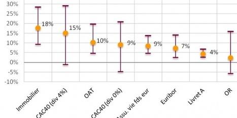 L'immobilier : le placement le plus rentable de ces 20 dernières années | Immobilier | Scoop.it