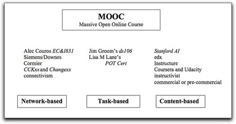 "Three Kinds of MOOCs « Lisa's (Online) Teaching Blog | Buffy Hamilton's Unquiet Commonplace ""Book"" 