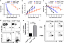 Cellular & Molecular Immunology - Human CD39hi regulatory T cells present stronger stability and function under inflammatory conditions | Immune-Monitoring | Scoop.it