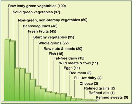 Nutrient Density | Healthy Whole Foods | Scoop.it