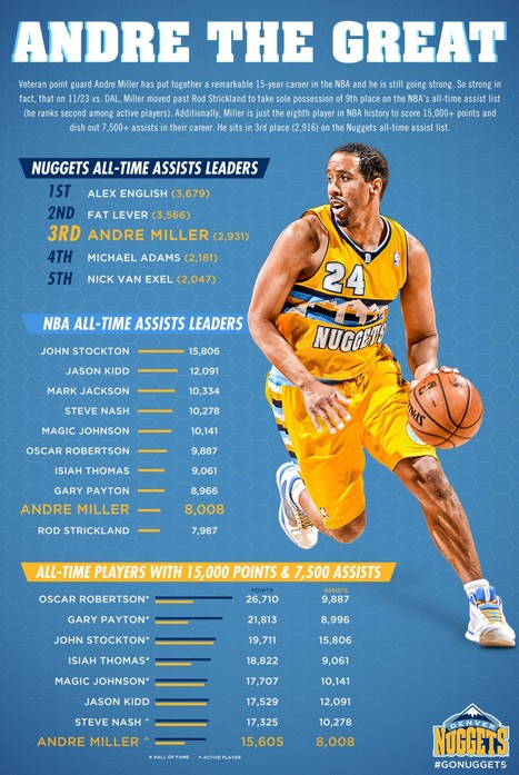 andre-the-great-infographic_52be249aa07bf_w1500.jpg (1500x2238 pixels) | Infographs | Scoop.it