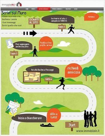 Registrati e Scrivi sulla bacheca di ImmobileIN Shop & altro. vedi il link sotto | ImmobileIN | Scoop.it