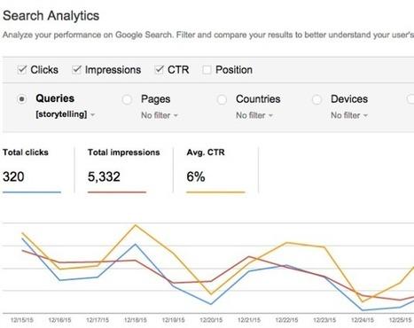 Come aumentare il traffico sul blog con i vecchi post   NOTIZIE DAL MONDO DELLA TRADUZIONE   Scoop.it