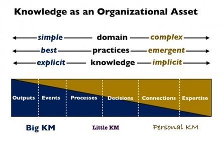 Three types of KM | Harold Jarche | APRENDIZAJE | Scoop.it