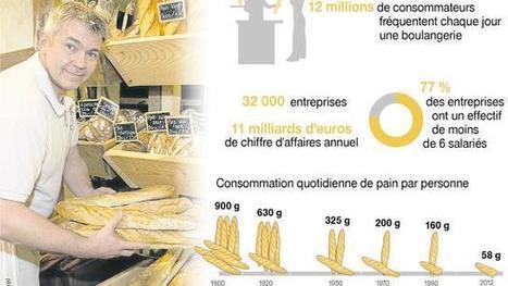 Boulangerie. Le secteur en pleine mutation | Ouest France | Actu Boulangerie Patisserie Restauration Traiteur | Scoop.it