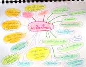 ATELIERS DE JOURNAL CREATIF: Carte mentale des petits bonheurs | Cartes mentales | Scoop.it