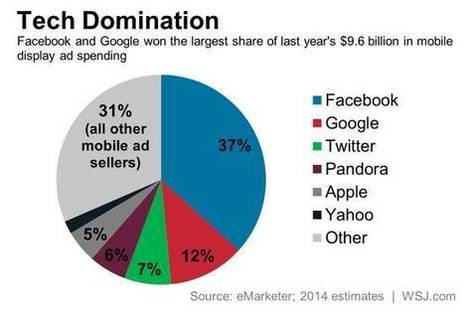 Facebook's Mobile Ad Success May Open a Door for Others | Social media news | Scoop.it