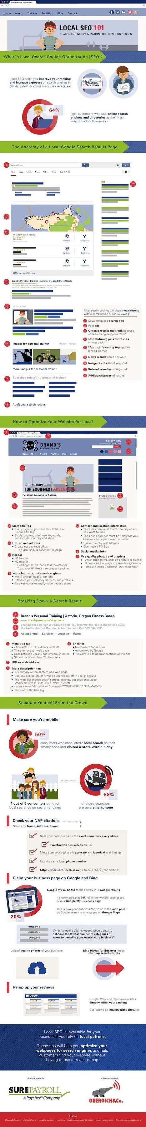 Step-by-Step Guide to Your Local SEO Success (Infographic) | Easy Media Network | Scoop.it