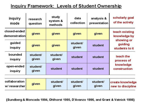 An Inquiry Framework: Levels Of Student Ownersh... | Higher Education and more... | Scoop.it