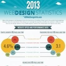 Web Design Statistics – 2013 | webcandyinc | Scoop.it
