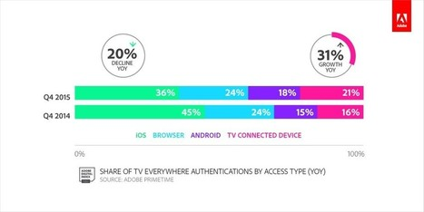 ADI: TV Everywhere Consumption Shifting To Connected Devices | Digital Analytics | Scoop.it