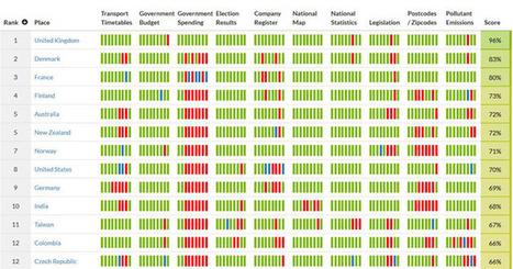 Open Data : la France monte sur le podium mondial | Open datas | Scoop.it