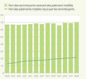 L'explosion du paiement mobile en chiffres et en images | Moneynewconcepthits | Scoop.it
