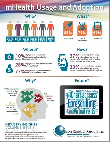 #mHealth Usage and Adoption by Physicians   Mobile Health   Scoop.it