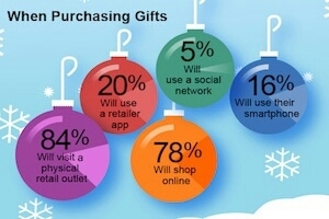 How Consumers Plan to Research, Buy Gifts This Holiday Season | Public Relations & Social Media Insight | Scoop.it