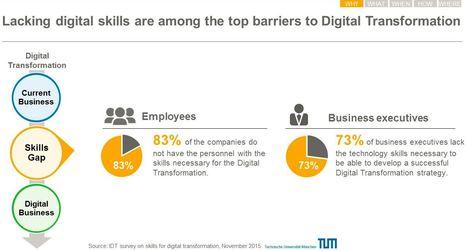 Vorreiter beim digitalen Lernen | passion-for-HR | Scoop.it