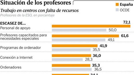Los profesores españoles reconocen no trabajar en equipo ni aprender de otros | Educación Innovadora | Scoop.it