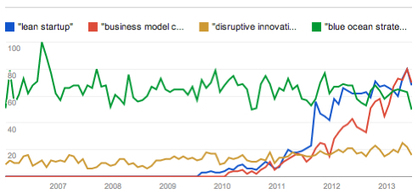 What Innovation Tools Are The Most Popular: Lean Startup, Business Model Canvas, Disruptive Innovation ..? | Design Thinking | Scoop.it