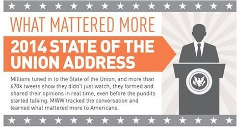 The State of the Union | Social Media Today | Personal Branding and Professional networks - @TOOLS_BOX_INC @TOOLS_BOX_EUR @TOOLS_BOX_DEV @TOOLS_BOX_FR @TOOLS_BOX_FR @P_TREBAUL @Best_OfTweets | Scoop.it