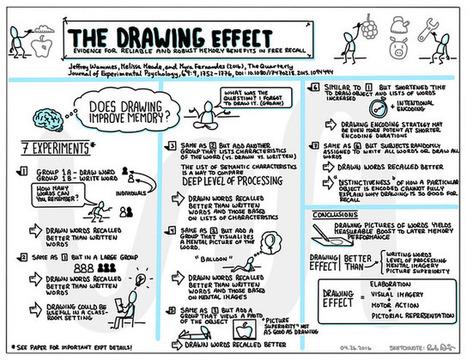 Het effect van tekenen op ons geheugen… getekend | Master Leren & Innoveren | Scoop.it