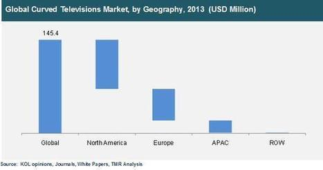 Global Curved Televisions Market Expected to Reach USD 8.43 Billion by 2019 | MarketHits | Scoop.it