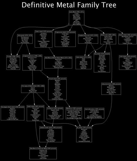 What is Metal? A Definite Family Tree Chart | Metal: 101 | Scoop.it