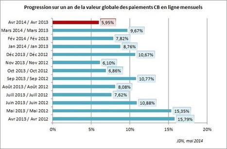 La croissance de l'e-commerce est à son plus bas en France | E-commerce | Scoop.it