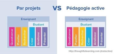 La pédagogie active | Dossiers | Publications | Profweb | Initiatives et Innovations Pedagogiques | Scoop.it