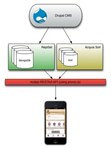 Building a mobile app API using Drupal, Node.js and MongoDB | Tom Deryckere | Nodejs-code | Scoop.it