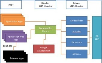 Database abstraction with google apps script - Desktop Liberation | Excel Liberation | Scoop.it